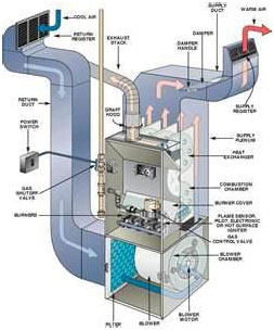 air conditioning repair Belleview FL, Ocala FL, Leesburg FL, The Villages FL, Wildwood FL, Summerfield FL, Bushnell FL, Webster FL, Inverness FL, Marion County FL, Sumter County FL, Lake County FL, Citrus County FL, / ac repair Belleview FL, Ocala FL, Leesburg FL, The Villages FL, Wildwood FL, Summerfield FL, Bushnell FL, Webster FL, Inverness FL, Marion County FL, Sumter County FL, Lake County FL, Citrus County FL, / air conditioning systems Belleview FL, Ocala FL, Leesburg FL, The Villages FL, Wildwood FL, Summerfield FL, Bushnell FL, Webster FL, Inverness FL, Marion County FL, Sumter County FL, Lake County FL, Citrus County FL,